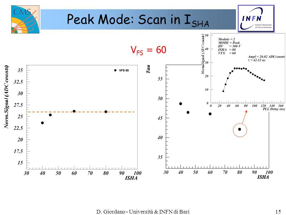 D. Giordano - Università & INFN di Bari15 Peak Mode: Scan in I SHA Norm.Signal (ADC counts) V FS = 60 Norm.Signal (ADC counts)
