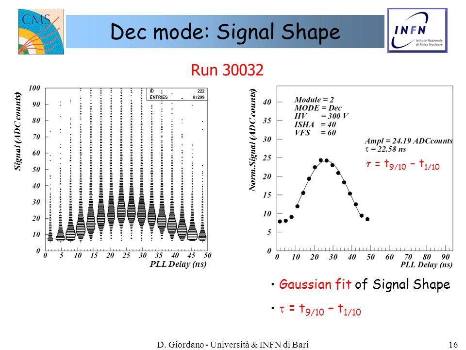 D. Giordano - Università & INFN di Bari16 Dec mode: Signal Shape Run 30032  = t 9/10 – t 1/10 Signal (ADC counts) Norm.Signal (ADC counts) PLL Delay