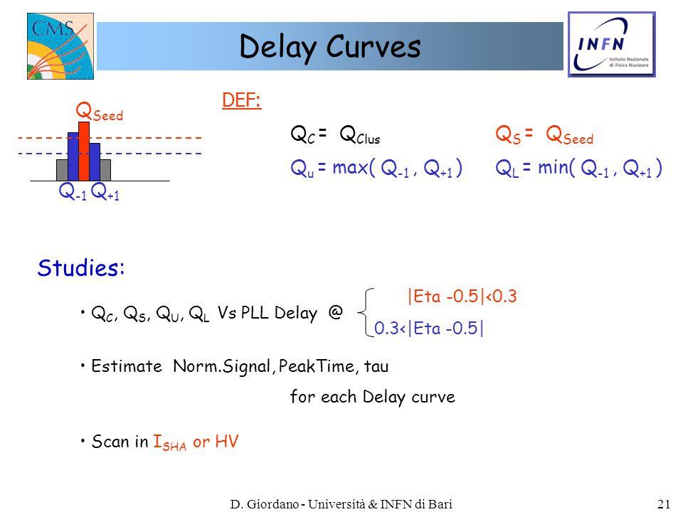 D. Giordano - Università & INFN di Bari21 Delay Curves Q Seed Q -1 Q +1 DEF: Q C = Q Clus Q S = Q Seed Q u = max( Q -1, Q +1 ) Q L = min( Q -1, Q +1 )