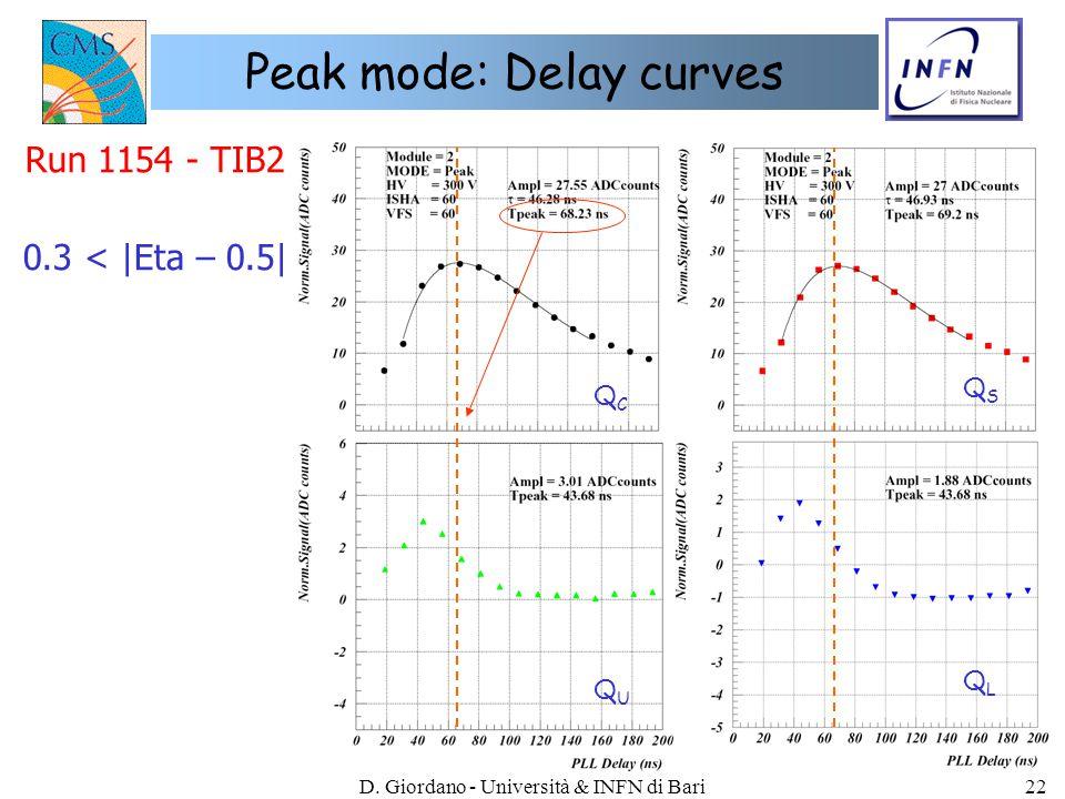 D. Giordano - Università & INFN di Bari22 Peak mode: Delay curves Run 1154 - TIB2 0.3 < |Eta – 0.5| QCQC QSQS QLQL QUQU