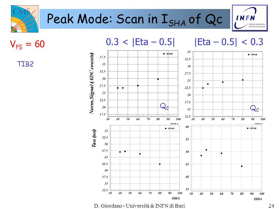 D. Giordano - Università & INFN di Bari24 Peak Mode: Scan in I SHA of Qc Norm.Signal (ADC counts) V FS = 60 Tau (ns) 0.3 < |Eta – 0.5||Eta – 0.5| < 0.