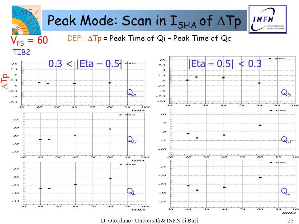 D. Giordano - Università & INFN di Bari25 Peak Mode: Scan in I SHA of  Tp DEF:  Tp = Peak Time of Qi – Peak Time of Qc V FS = 60 |Eta – 0.5| < 0.3 T