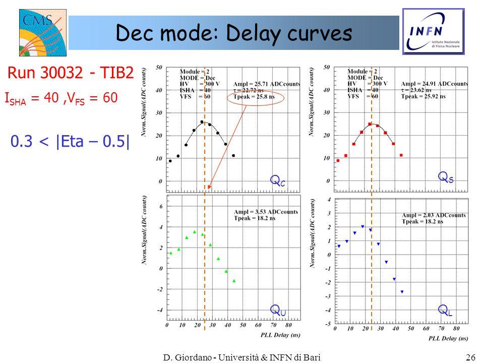 D. Giordano - Università & INFN di Bari26 Dec mode: Delay curves Run 30032 - TIB2 0.3 < |Eta – 0.5| QCQC QSQS QLQL QUQU I SHA = 40,V FS = 60