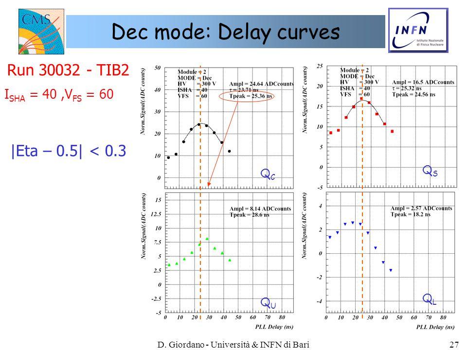 D. Giordano - Università & INFN di Bari27 Dec mode: Delay curves Run 30032 - TIB2 |Eta – 0.5| < 0.3 QCQC QSQS QLQL QUQU I SHA = 40,V FS = 60
