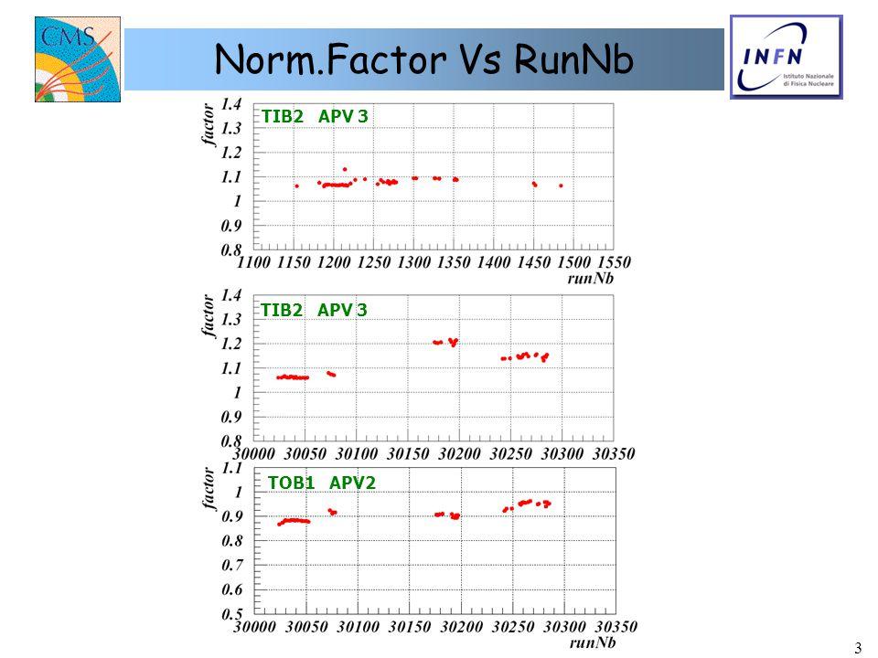 D. Giordano - Università & INFN di Bari3 Norm.Factor Vs RunNb TIB2 APV 3 TOB1 APV2