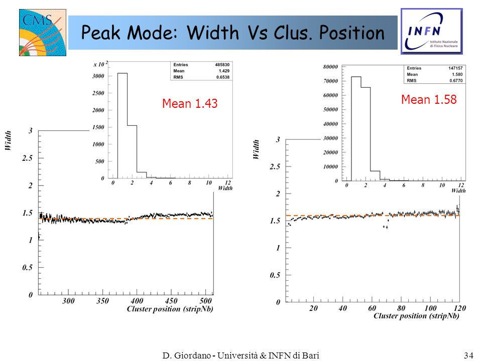 D. Giordano - Università & INFN di Bari34 Peak Mode: Width Vs Clus. Position Mean 1.58 Mean 1.43