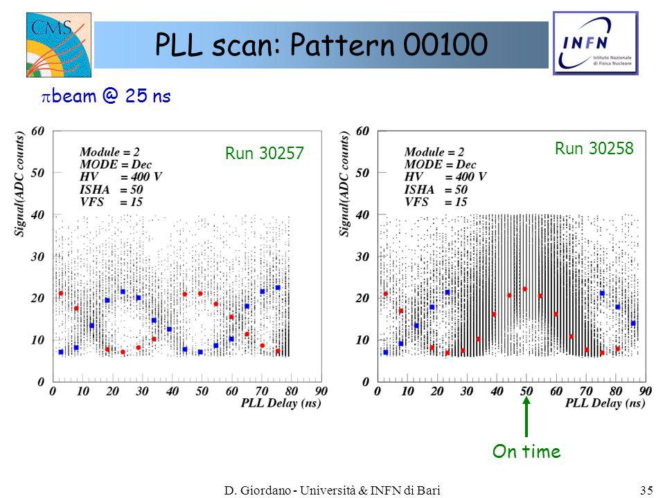 D. Giordano - Università & INFN di Bari35 PLL scan: Pattern 00100 Run 30257 Run 30258  beam @ 25 ns On time