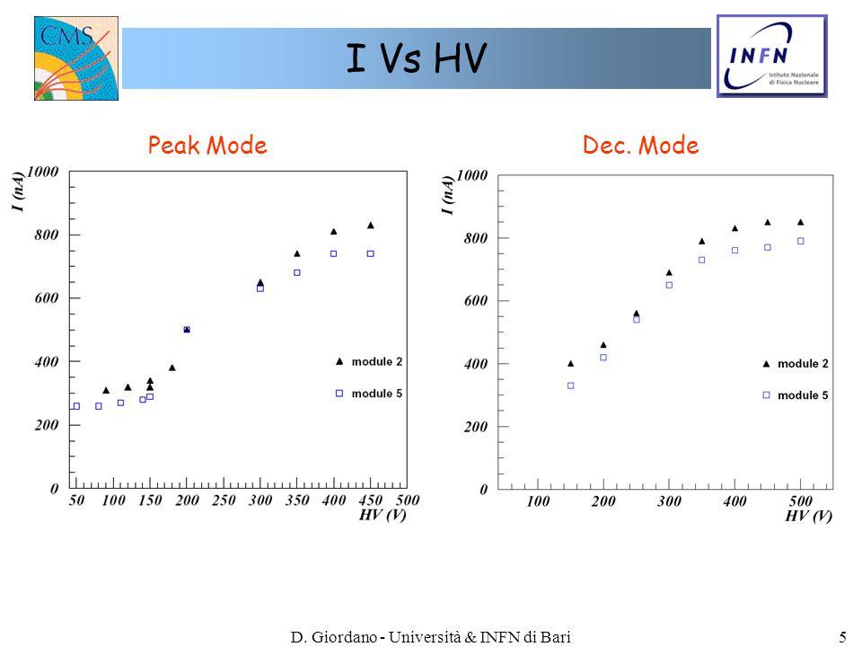 D. Giordano - Università & INFN di Bari6 S/N Vs HV ~25.5 ~18 Peak ModeDec. Mode