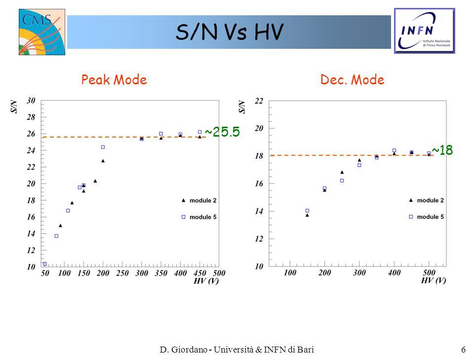 D.Giordano - Università & INFN di Bari7 Norm.Noise Vs HV Peak ModeDec.