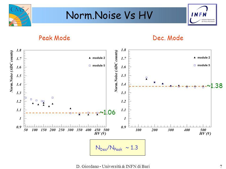 D. Giordano - Università & INFN di Bari7 Norm.Noise Vs HV Peak ModeDec. Mode ~1.06 ~1.38 N Dec /N Peak ~ 1.3