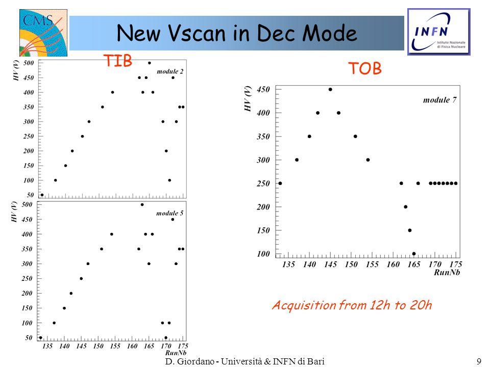 D. Giordano - Università & INFN di Bari20 Dec mode: Run 30032 - TIB2
