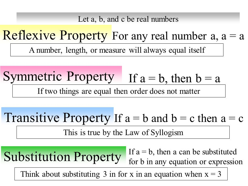 Let a, b, and c be real numbers Reflexive Property Symmetric Property Transitive Property Substitution Property For any real number a, a = a A number,