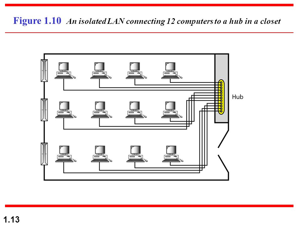 1.13 Figure 1.10 An isolated LAN connecting 12 computers to a hub in a closet