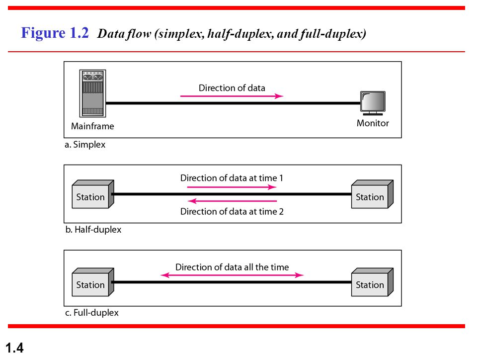 1.4 Figure 1.2 Data flow (simplex, half-duplex, and full-duplex)