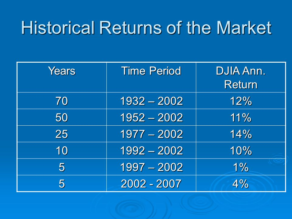 Historical Returns of the Market Years Time Period DJIA Ann.