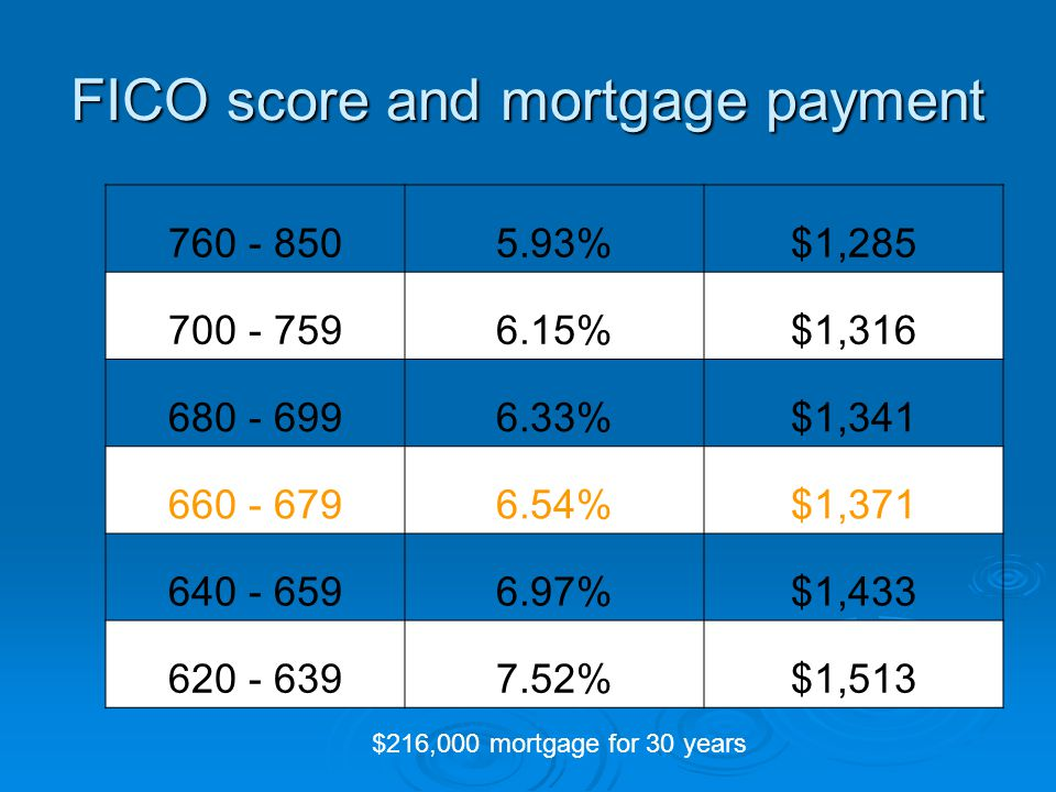 FICO score and mortgage payment 760 - 8505.93%$1,285 700 - 7596.15%$1,316 680 - 6996.33%$1,341 660 - 6796.54%$1,371 640 - 6596.97%$1,433 620 - 6397.52%$1,513 $216,000 mortgage for 30 years