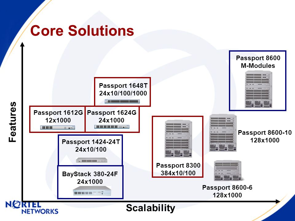 Passport 8600-10 128x1000 Core Solutions Scalability Features Passport 8600-6 128x1000 Passport 1424-24T 24x10/100 Passport 8600 M-Modules BayStack 380-24F 24x1000 Passport 1612G 12x1000 Passport 1624G 24x1000 Passport 8300 384x10/100 Passport 1648T 24x10/100/1000