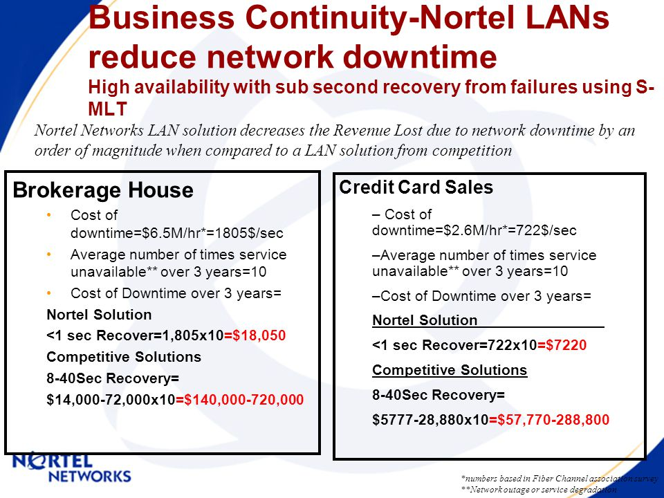 Business Continuity-Nortel LANs reduce network downtime High availability with sub second recovery from failures using S- MLT Brokerage House Cost of downtime=$6.5M/hr*=1805$/sec Average number of times service unavailable** over 3 years=10 Cost of Downtime over 3 years= Nortel Solution <1 sec Recover=1,805x10=$18,050 Competitive Solutions 8-40Sec Recovery= $14,000-72,000x10=$140,000-720,000 *numbers based in Fiber Channel association survey **Network outage or service degradation Credit Card Sales – Cost of downtime=$2.6M/hr*=722$/sec –Average number of times service unavailable** over 3 years=10 –Cost of Downtime over 3 years= Nortel Solution <1 sec Recover=722x10=$7220 Competitive Solutions 8-40Sec Recovery= $5777-28,880x10=$57,770-288,800 Nortel Networks LAN solution decreases the Revenue Lost due to network downtime by an order of magnitude when compared to a LAN solution from competition
