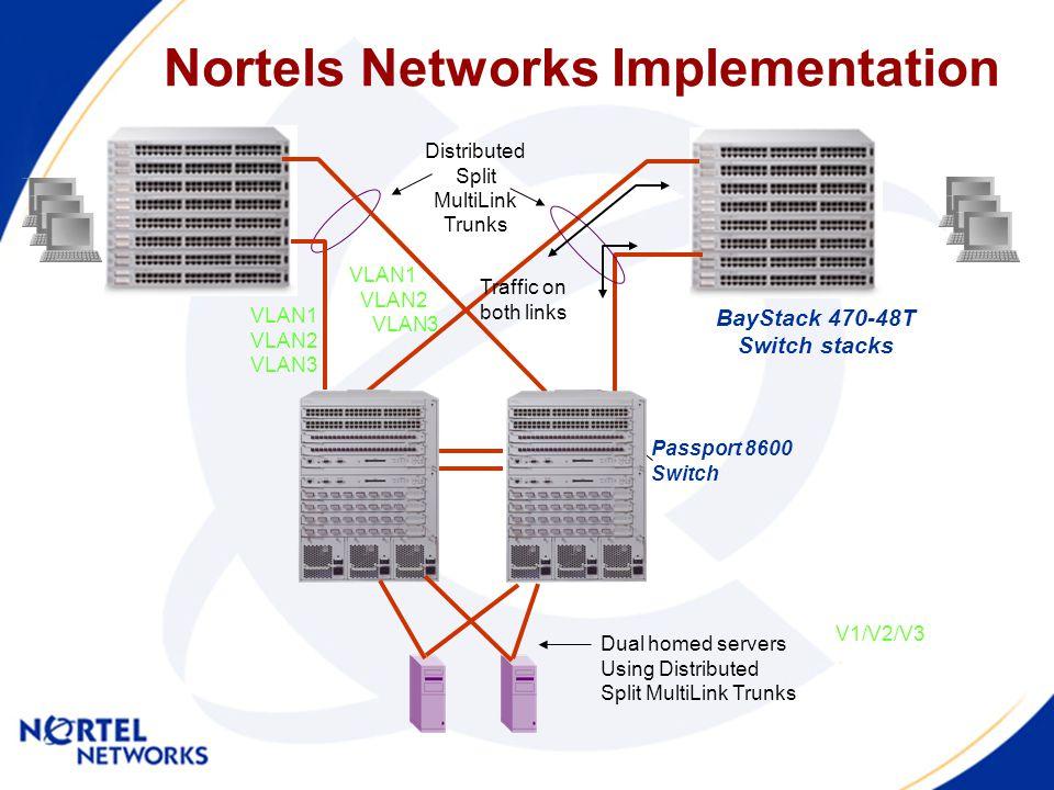 Nortels Networks Implementation Dual homed servers Using Distributed Split MultiLink Trunks Distributed Split MultiLink Trunks BayStack 470-48T Switch stacks Passport 8600 Switch Traffic on both links V1/V2/V3 VLAN1 VLAN2 VLAN3 VLAN1 VLAN2 VLAN3