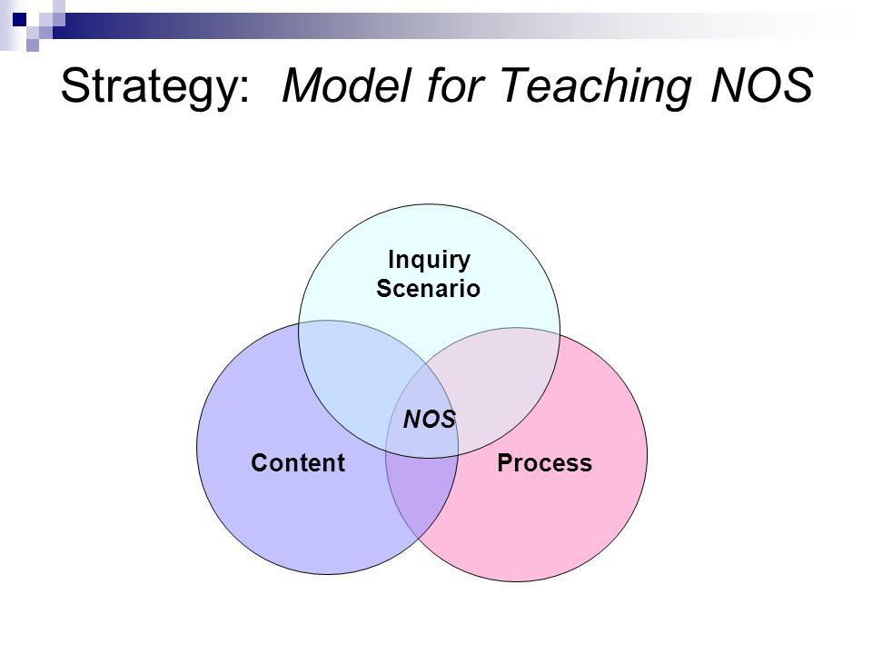 Strategy: Model for Teaching NOS Inquiry Scenario ProcessContent NOS