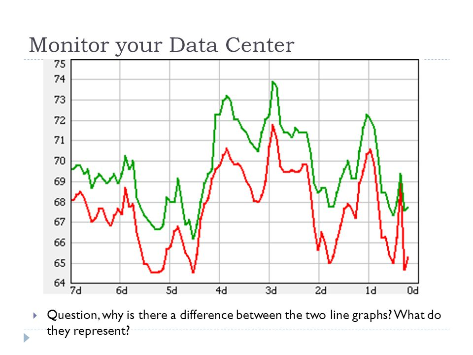 Monitor your Data Center  Question, why is there a difference between the two line graphs.