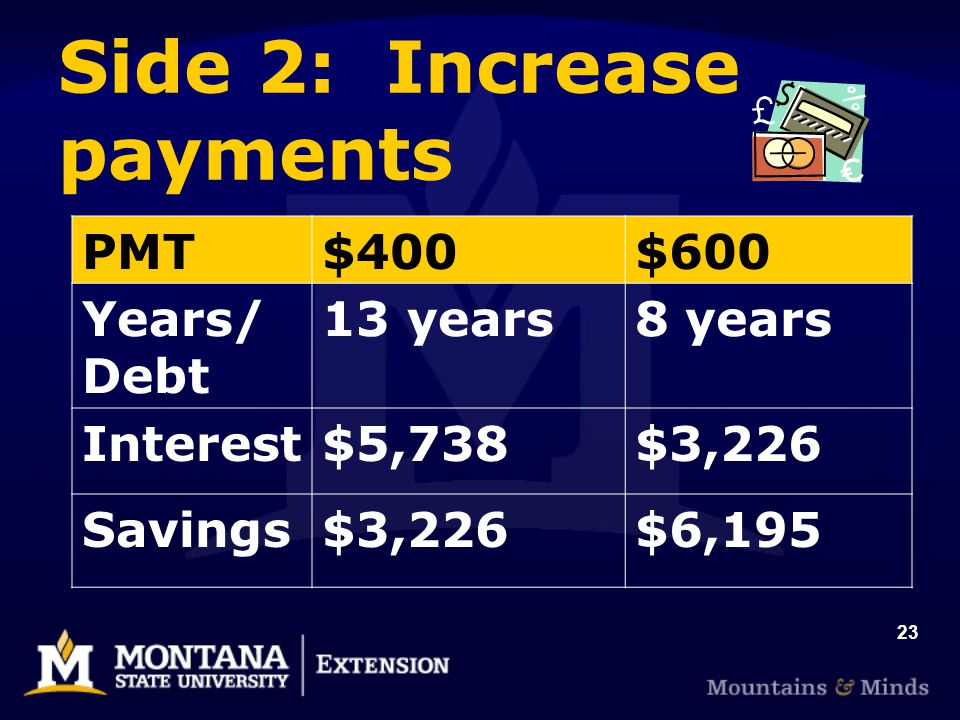 23 Side 2: Increase payments PMT$400$600 Years/ Debt 13 years8 years Interest$5,738$3,226 Savings$3,226$6,195