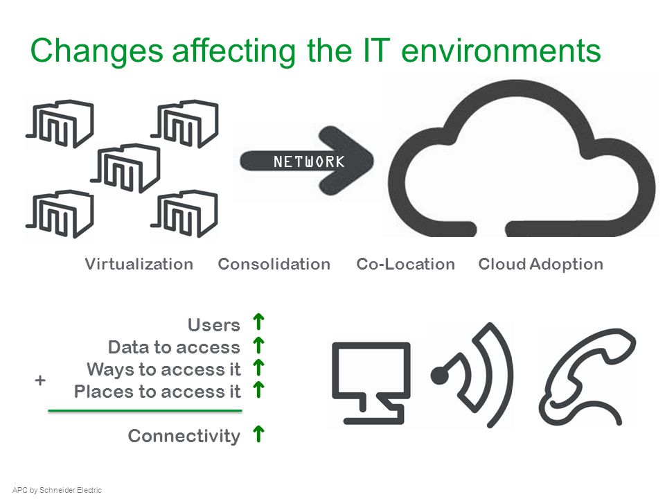 APC by Schneider Electric– Name – Date APC by Schneider Electric Changes affecting the IT environments Virtualization NETWORK ConsolidationCo-LocationCloud Adoption Users Data to access Ways to access it Places to access it Connectivity +