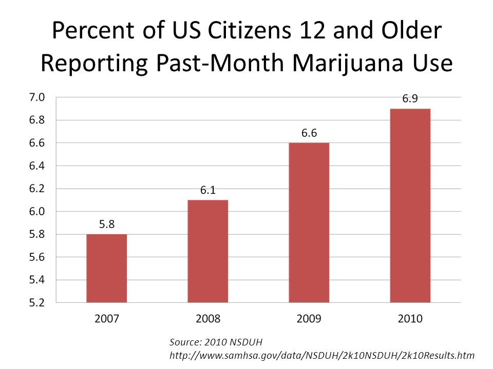 Percent of US Citizens 12 and Older Reporting Past-Month Marijuana Use Source: 2010 NSDUH http://www.samhsa.gov/data/NSDUH/2k10NSDUH/2k10Results.htm