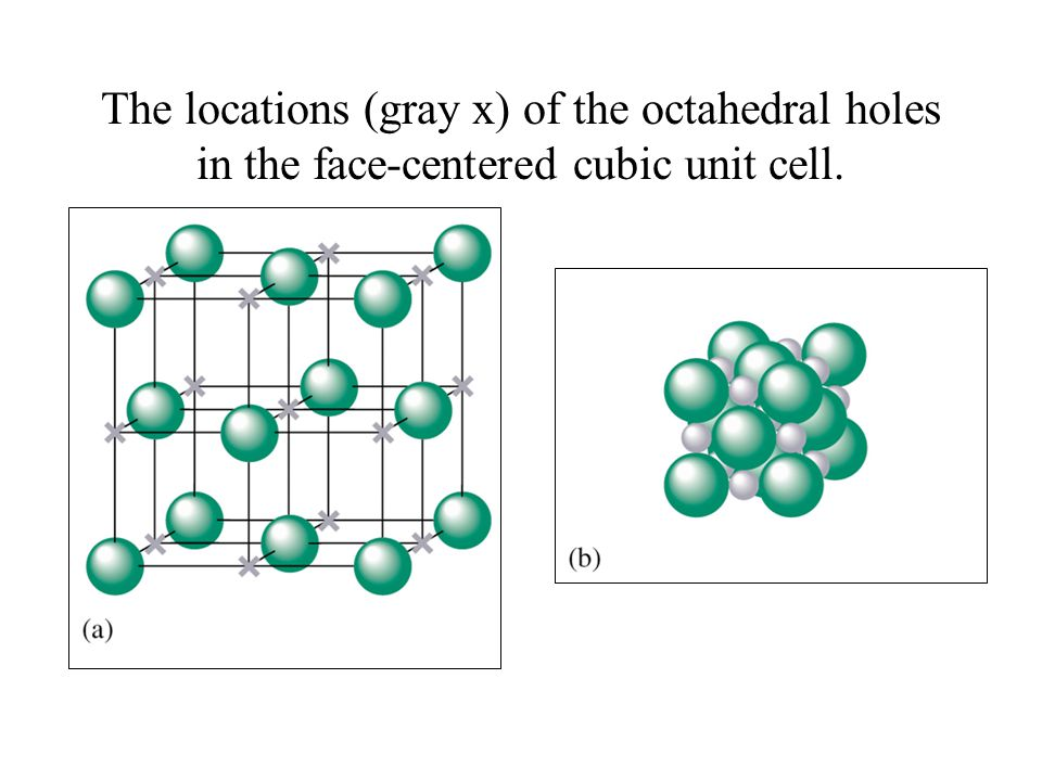 The locations (gray x) of the octahedral holes in the face-centered cubic unit cell.