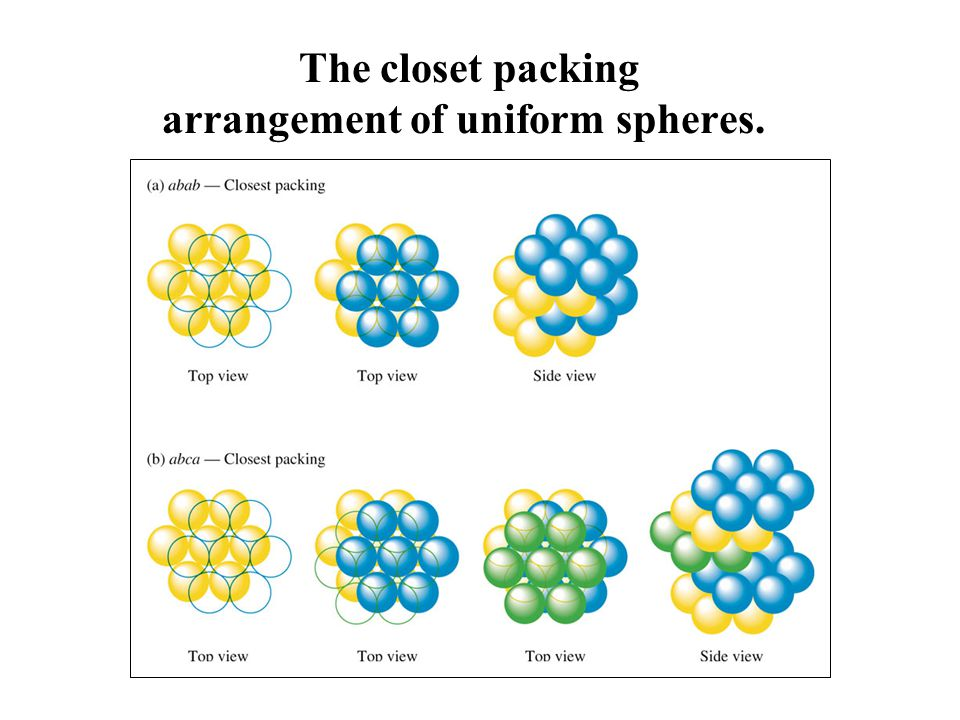 When spheres are closest packed so that the spheres in the third layer are directlly over those in the first layer (aba) the unit cell is hexagonal prism illustrated here in red
