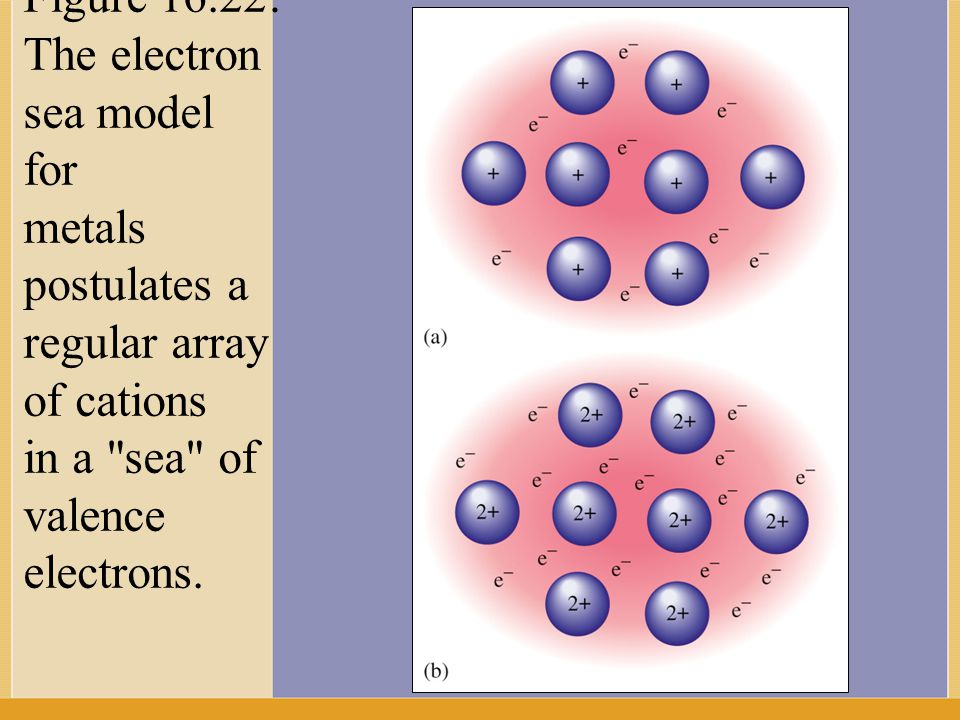Figure 16.22: The electron sea model for metals postulates a regular array of cations in a sea of valence electrons.