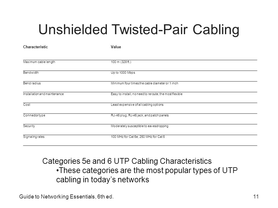 Guide to Networking Essentials, 6th ed.12 Shielded Twisted-Pair Cable Includes shielding to reduce crosstalk and interference –Has a wire braid inside the sheath material or a foil wrap –Best to use in electrically noisy environments or very high- bandwidth applications