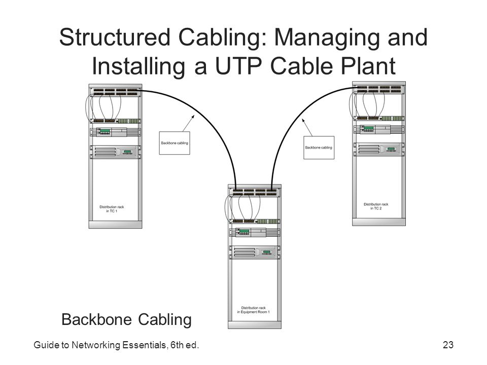 Guide to Networking Essentials, 6th ed.24 Structured Cabling: Managing and Installing a UTP Cable Plant Entrance Facility – the location of the cabling and equipment that connects a corporate network to a third-party telecommunications provider –Can also serve as an equipment room and the main cross- connect for all backbone cabling –Where a connection to a WAN is made –Demarcation point: point where corporate LAN equipment ends and a third-party provider's equipment and cabling begins