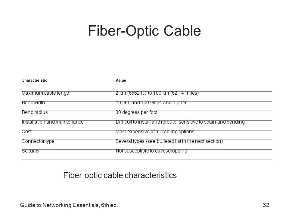 Guide to Networking Essentials, 6th ed.33 Fiber-Optic Connectors