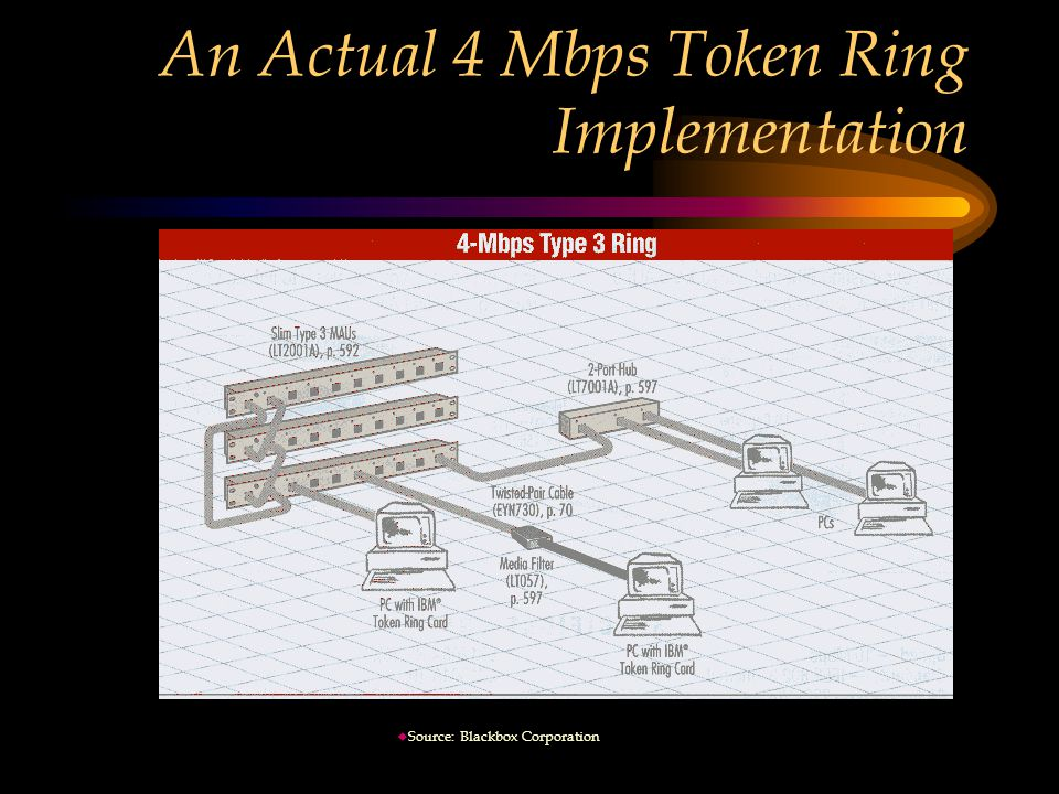 An Actual 4 Mbps Token Ring Implementation u Source: Blackbox Corporation