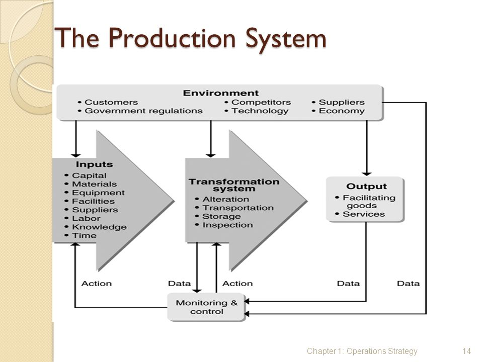 The Production System Chapter 1: Operations Strategy14
