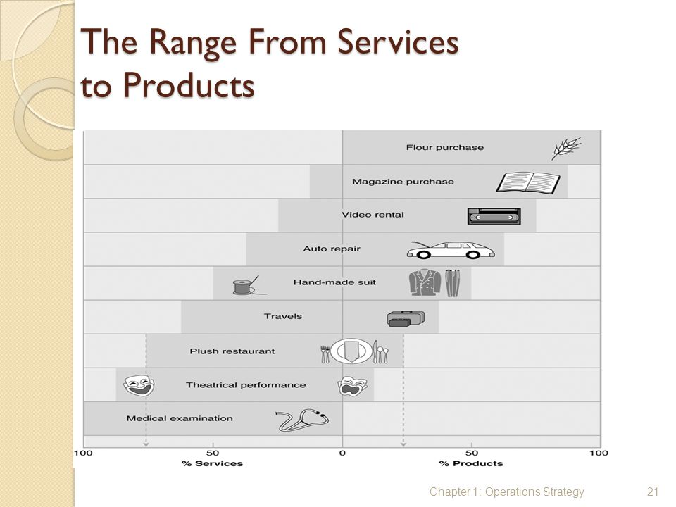 The Range From Services to Products Chapter 1: Operations Strategy21