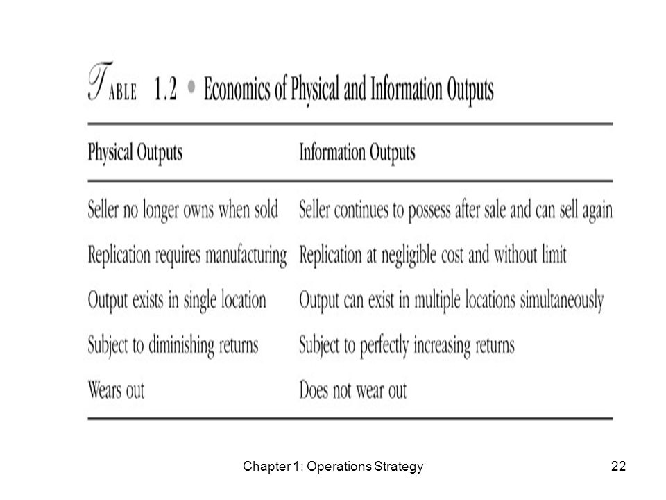 Chapter 1: Operations Strategy22