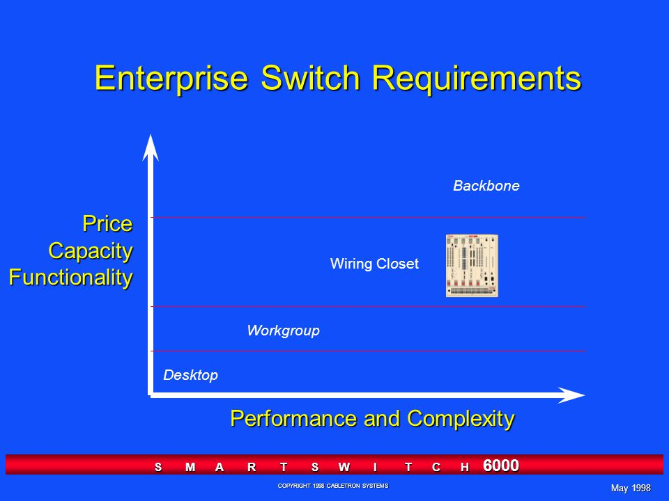 May 1998 S M A R T S W I T C H 6000 COPYRIGHT 1998 CABLETRON SYSTEMS Enterprise Switch Requirements Desktop Wiring Closet Workgroup Backbone PriceCapacityFunctionality Performance and Complexity