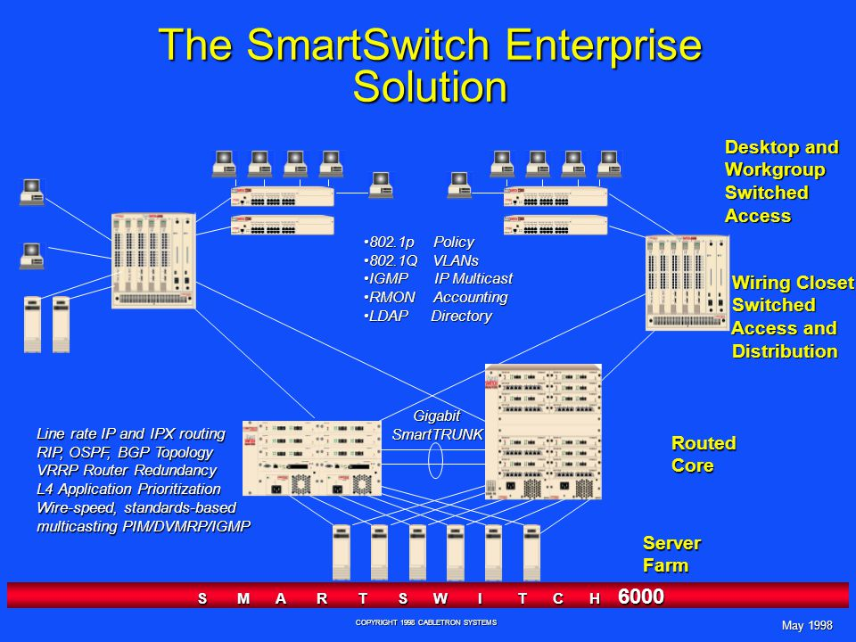 May 1998 S M A R T S W I T C H 6000 COPYRIGHT 1998 CABLETRON SYSTEMS The SmartSwitch Enterprise Solution Line rate IP and IPX routing RIP, OSPF, BGP Topology VRRP Router Redundancy L4 Application Prioritization Wire-speed, standards-based multicasting PIM/DVMRP/IGMP 802.1p Policy802.1p Policy 802.1Q VLANs802.1Q VLANs IGMP IP MulticastIGMP IP Multicast RMON AccountingRMON Accounting LDAP DirectoryLDAP Directory RoutedCore Desktop and WorkgroupSwitchedAccess Wiring Closet Wiring Closet Switched Switched Access and Access and Distribution Distribution ServerFarm GigabitSmartTRUNK