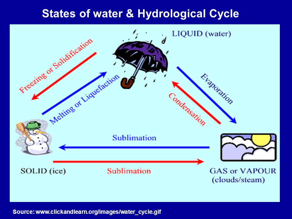 States of water & Hydrological Cycle Source: www.clickandlearn.org/images/water_cycle.gif
