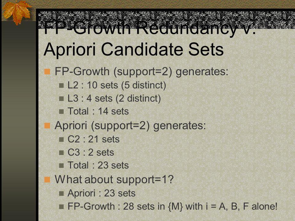 FP-Growth Redundancy v.