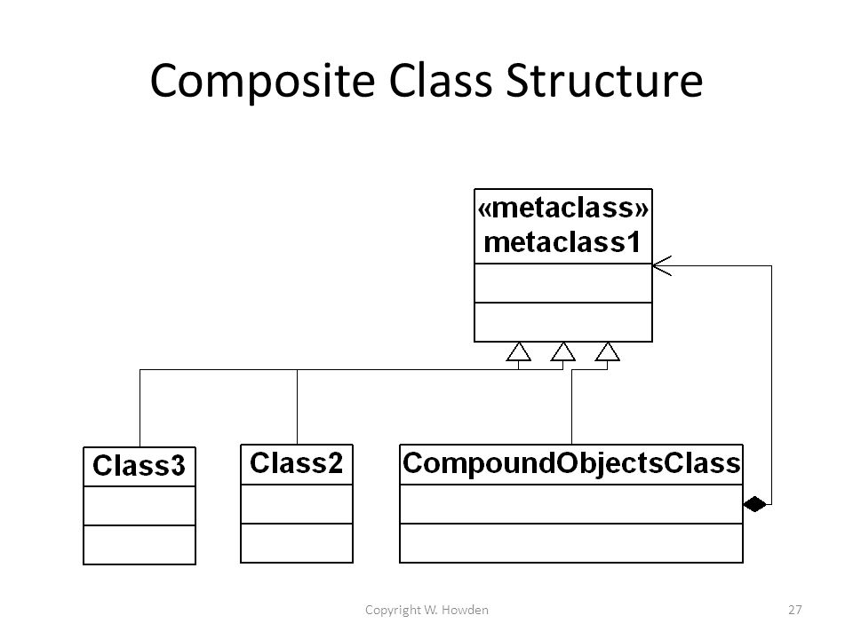 Copyright W. Howden27 Composite Class Structure