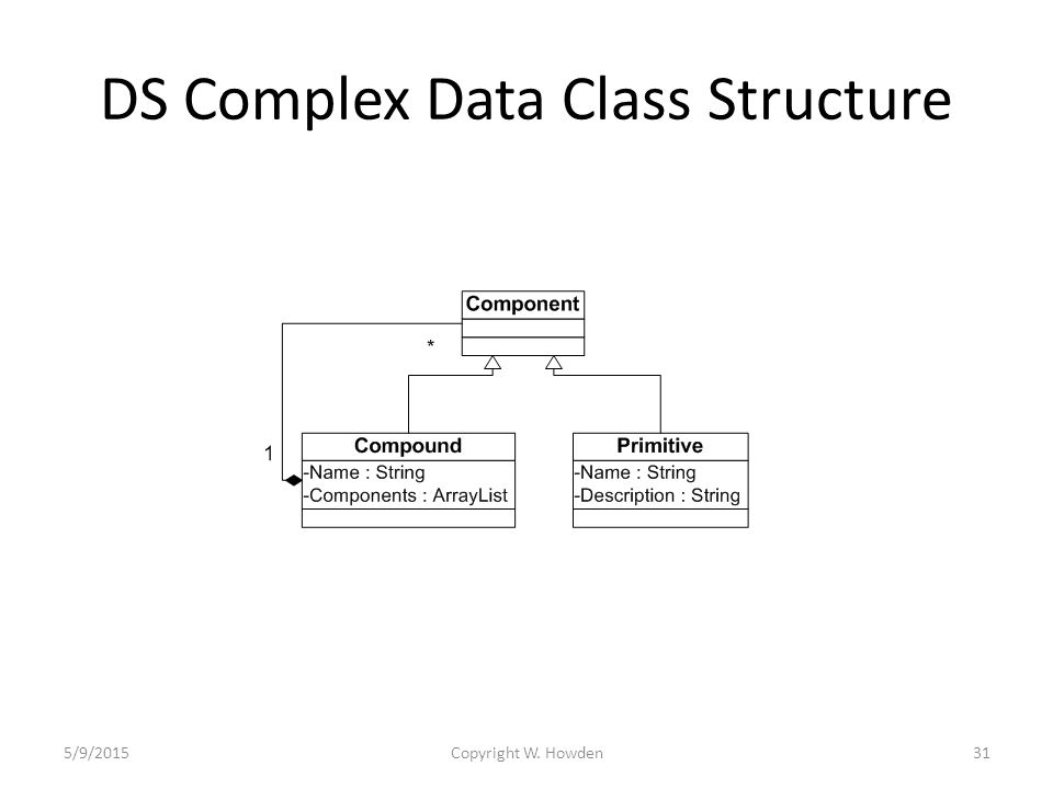 DS Complex Data Class Structure 5/9/2015Copyright W. Howden31