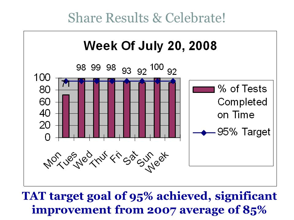 Share Results & Celebrate! TAT target goal of 95% achieved, significant improvement from 2007 average of 85%