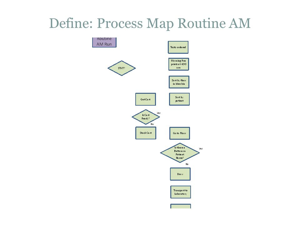 Define: Process Map Routine AM