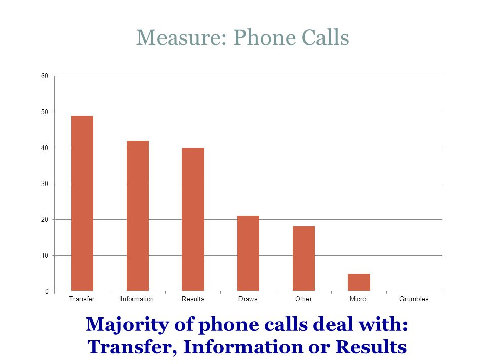 Measure: Phone Calls Majority of phone calls deal with: Transfer, Information or Results