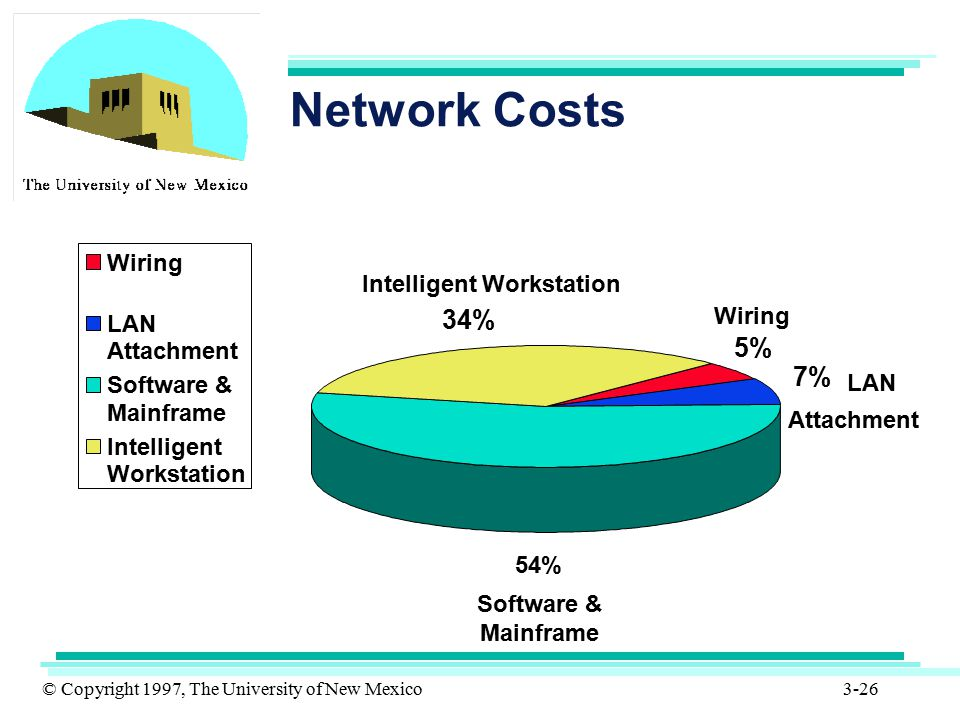 © Copyright 1997, The University of New Mexico 3-26 Network Costs Wiring Software & Mainframe LAN Attachment Intelligent Workstation 5% 7% 54% 34% Wir