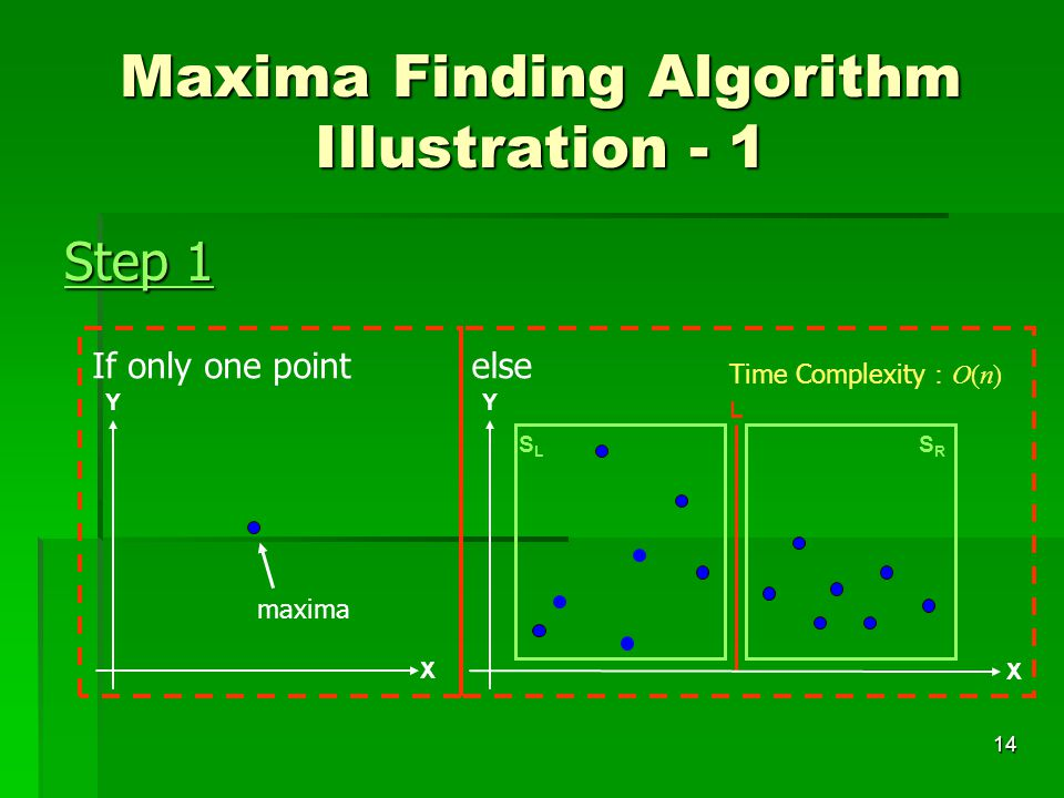 14 Maxima Finding Algorithm Illustration - 1 Step 1 maxima If only one pointelse X YY X L SLSL SRSR Time Complexity : O(n)