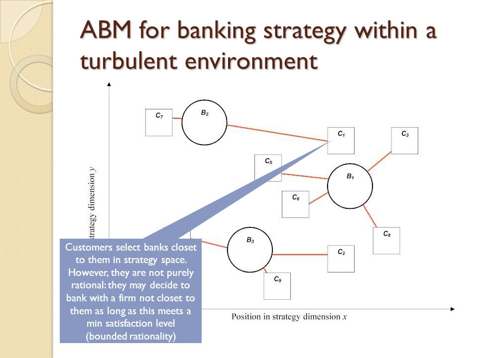 ABM for banking strategy within a turbulent environment Customers select banks closet to them in strategy space. However, they are not purely rational
